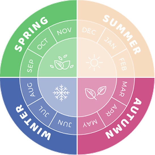 3 - Seasonal Information - Autumn to Spring.png