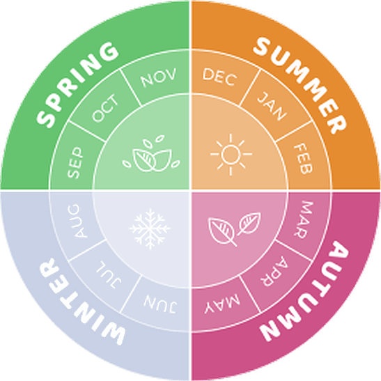 3 - Seasonal Information - Spring to Autumn.png